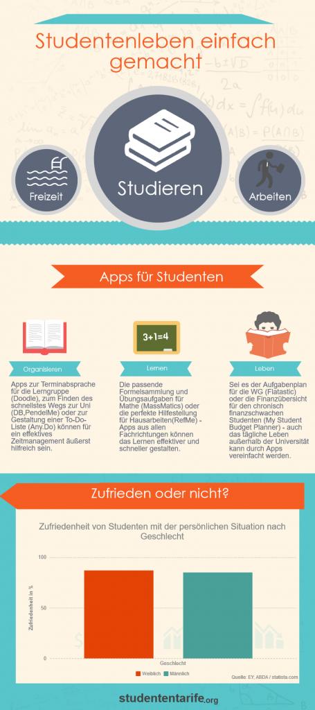 Vorteile von Apps und Statistik zur Zufriedenheit von Studenten